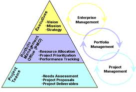 portfolio priorities