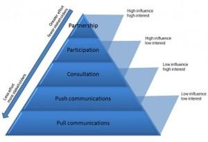 stakeholder-engagement